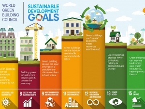 Green building & the Sustainable Development Goals