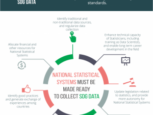 SDG Data Infographic from UN ECLAC